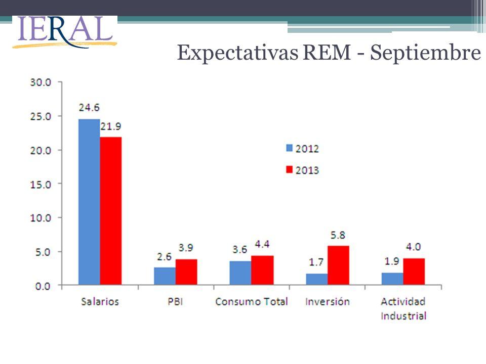 Expectativas REM - Septiembre