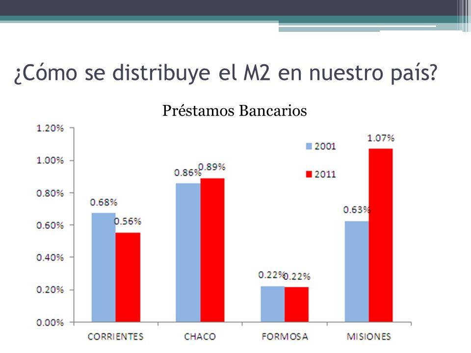 ¿Cómo se distribuye el M2 en nuestro país Préstamos Bancarios