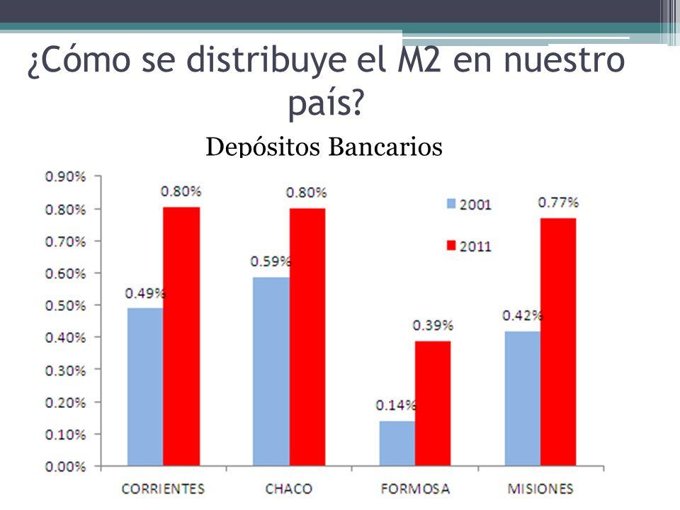 ¿Cómo se distribuye el M2 en nuestro país Depósitos Bancarios