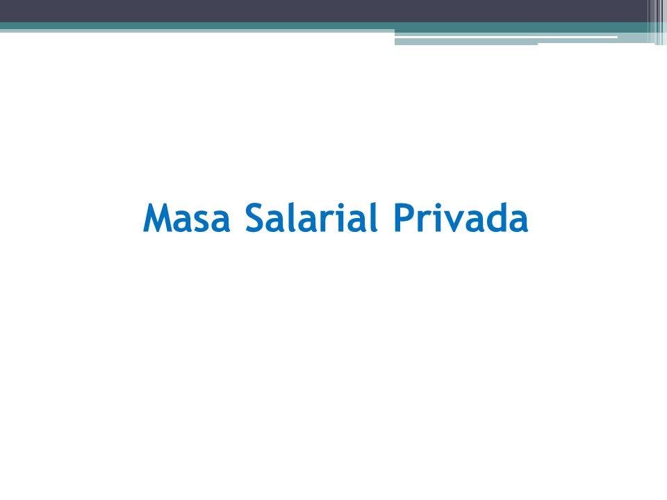 Masa Salarial Privada
