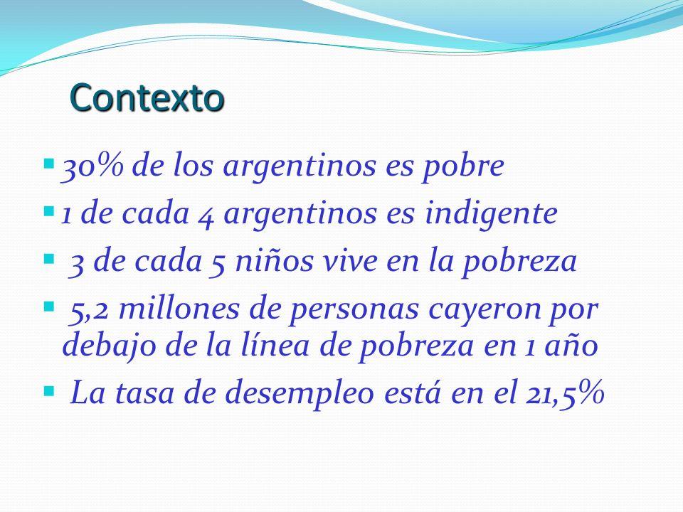 Contexto 30% de los argentinos es pobre 1 de cada 4 argentinos es indigente 3 de cada 5 niños vive en la pobreza 5,2 millones de personas cayeron por debajo de la línea de pobreza en 1 año La tasa de desempleo está en el 21,5%