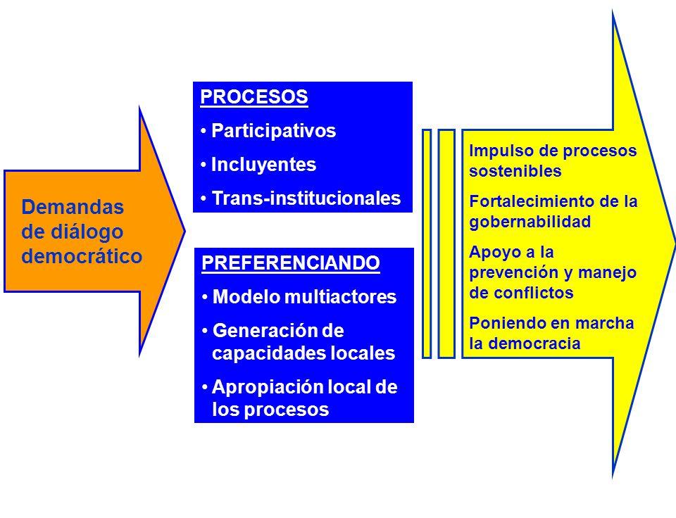PROCESOS Participativos Incluyentes Trans-institucionales Demandas de diálogo democrático PREFERENCIANDO Modelo multiactores Generación de capacidades