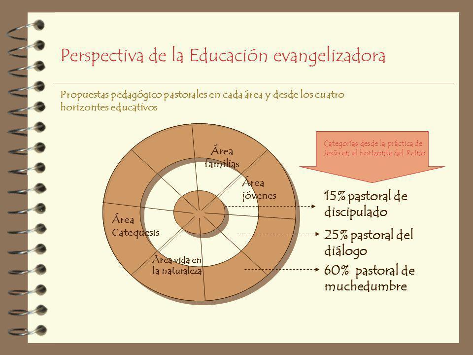 Necesaria diversidad en torno al Ideario Porcentajes que alcanzan a familias, docentes, alumnos 15% de adhesión 25% en búsqueda 60% en el umbral