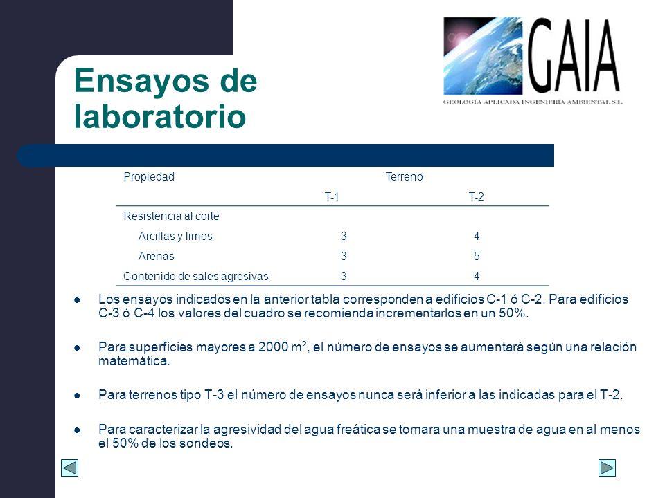 Ensayos de laboratorio Los ensayos indicados en la anterior tabla corresponden a edificios C-1 ó C-2. Para edificios C-3 ó C-4 los valores del cuadro