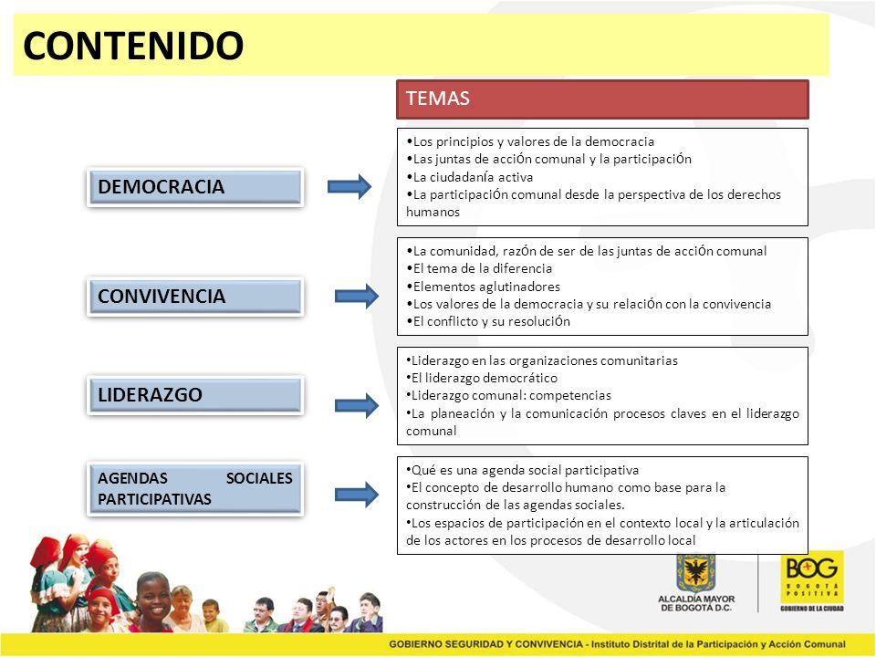 CONTENIDO DEMOCRACIA CONVIVENCIA LIDERAZGO AGENDAS SOCIALES PARTICIPATIVAS Los principios y valores de la democracia Las juntas de acci ó n comunal y la participaci ó n La ciudadan í a activa La participaci ó n comunal desde la perspectiva de los derechos humanos Liderazgo en las organizaciones comunitarias El liderazgo democrático Liderazgo comunal: competencias La planeación y la comunicación procesos claves en el liderazgo comunal Qué es una agenda social participativa El concepto de desarrollo humano como base para la construcción de las agendas sociales.