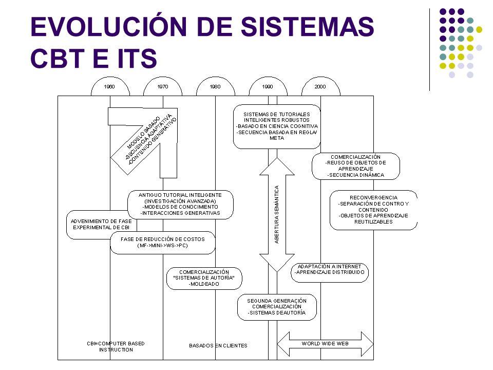 EVOLUCIÓN DE SISTEMAS CBT E ITS