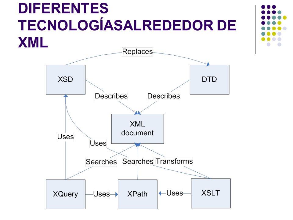 DIFERENTES TECNOLOGÍASALREDEDOR DE XML