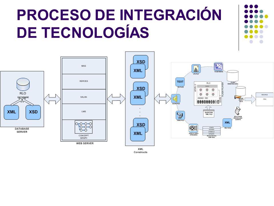 PROCESO DE INTEGRACIÓN DE TECNOLOGÍAS