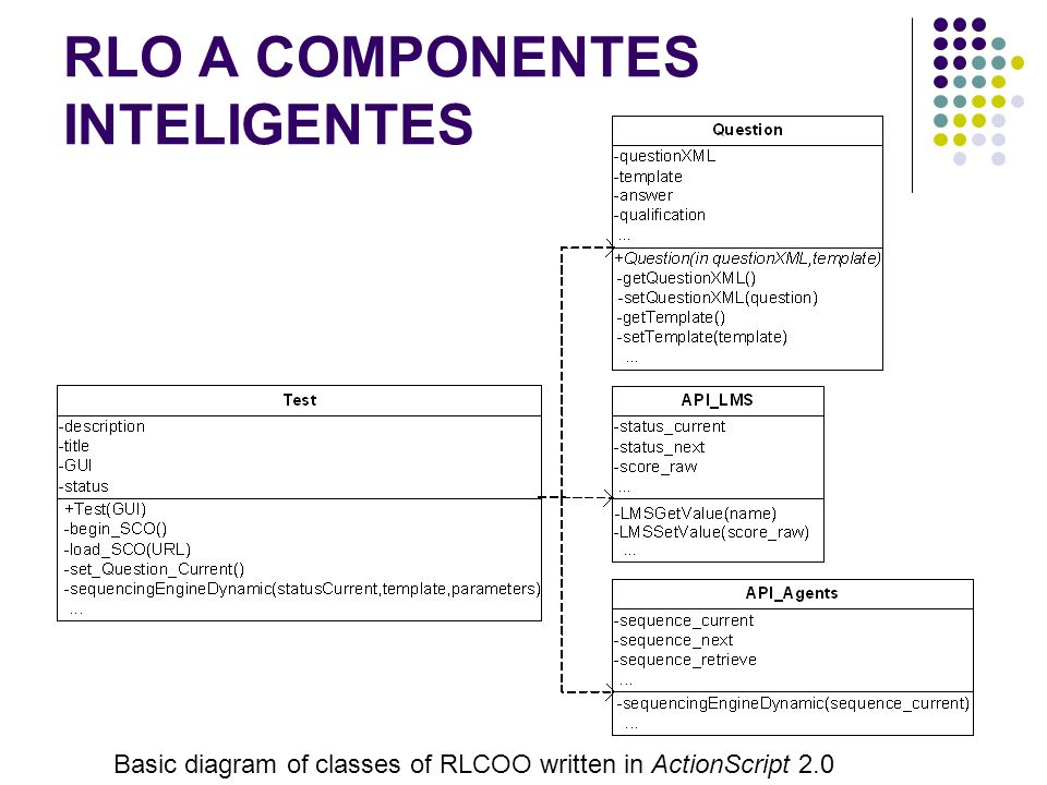 RLO A COMPONENTES INTELIGENTES Basic diagram of classes of RLCOO written in ActionScript 2.0