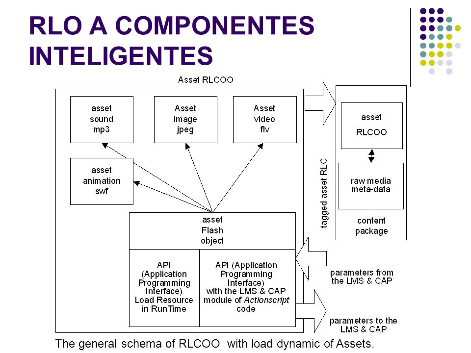 RLO A COMPONENTES INTELIGENTES The general schema of RLCOO with load dynamic of Assets.
