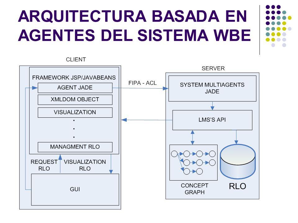 ARQUITECTURA BASADA EN AGENTES DEL SISTEMA WBE