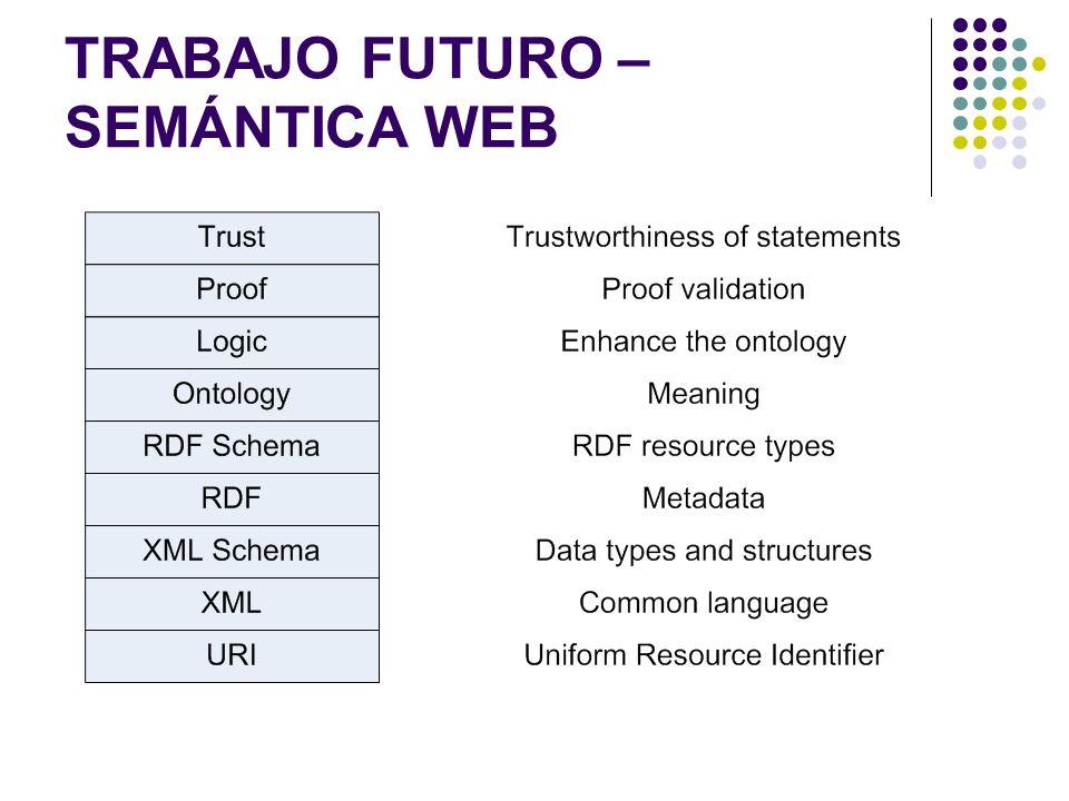 TRABAJO FUTURO – SEMÁNTICA WEB