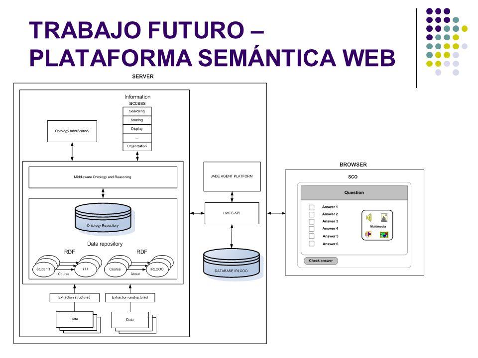 TRABAJO FUTURO – PLATAFORMA SEMÁNTICA WEB