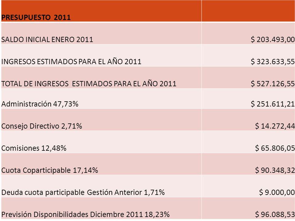 PRESUPUESTO 2011 SALDO INICIAL ENERO 2011$ 203.493,00 INGRESOS ESTIMADOS PARA EL AÑO 2011$ 323.633,55 TOTAL DE INGRESOS ESTIMADOS PARA EL AÑO 2011$ 52