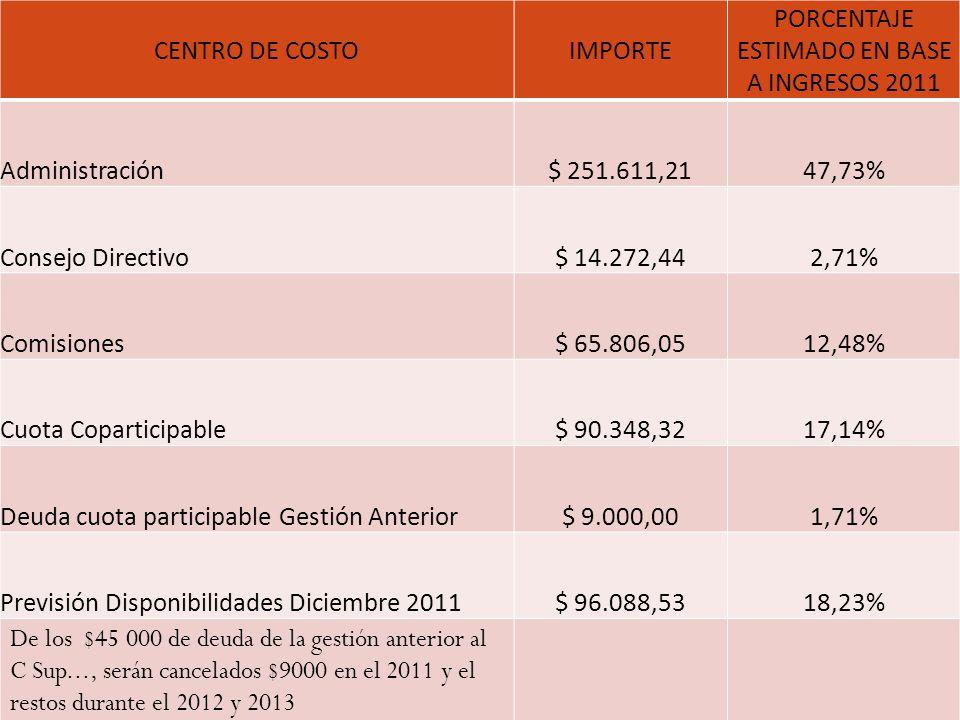 CENTRO DE COSTOIMPORTE PORCENTAJE ESTIMADO EN BASE A INGRESOS 2011 Administración$ 251.611,2147,73% Consejo Directivo$ 14.272,442,71% Comisiones$ 65.8