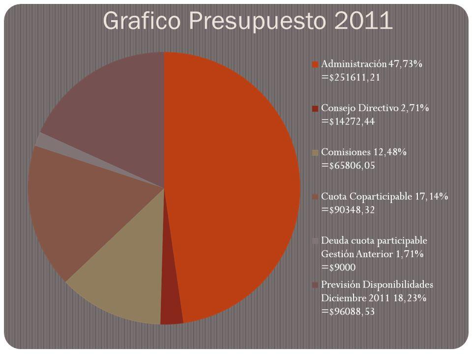 Grafico Presupuesto 2011