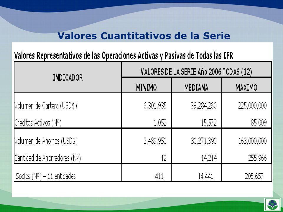 Valores Cuantitativos de la Serie