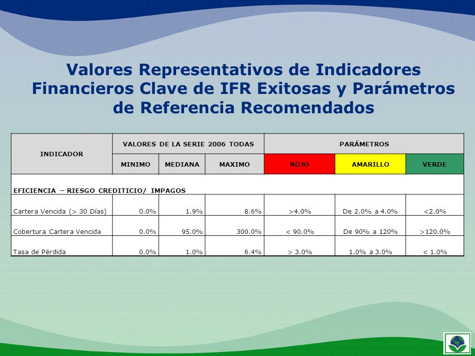 INDICADOR VALORES DE LA SERIE 2006 TODASPARÁMETROS MINIMOMEDIANAMAXIMOROJOAMARILLOVERDE EFICIENCIA – RIESGO CREDITICIO/ IMPAGOS Cartera Vencida (> 30