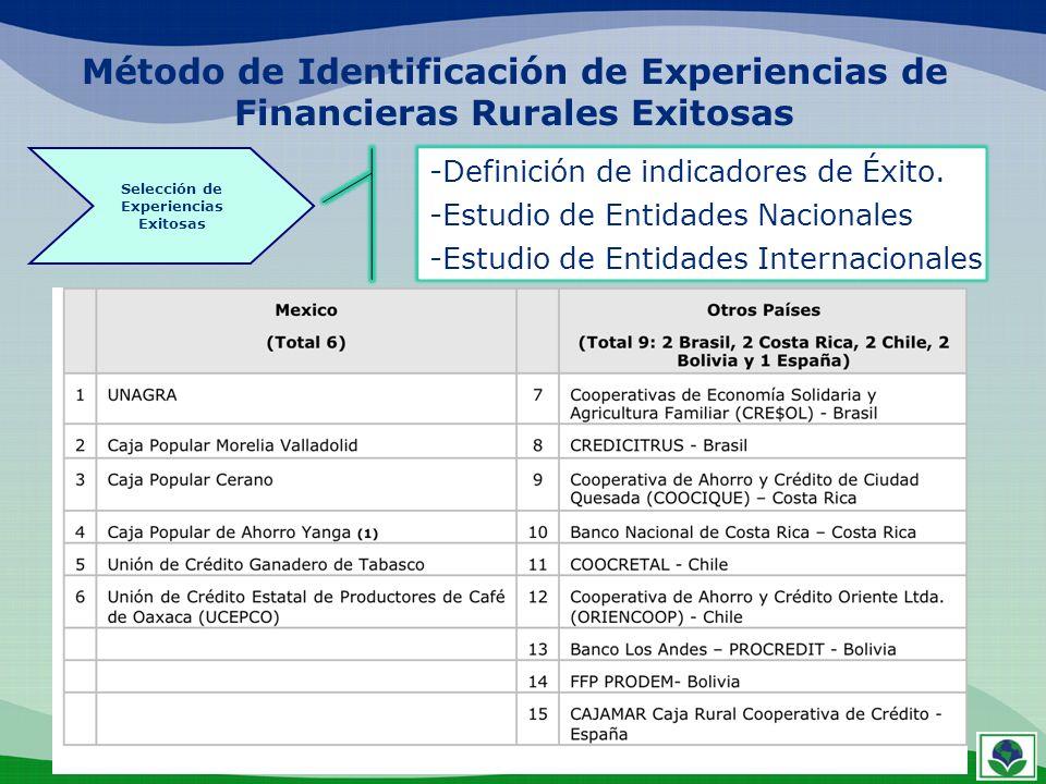 Método de Identificación de Experiencias de Financieras Rurales Exitosas -Definición de indicadores de Éxito. -Estudio de Entidades Nacionales -Estudi