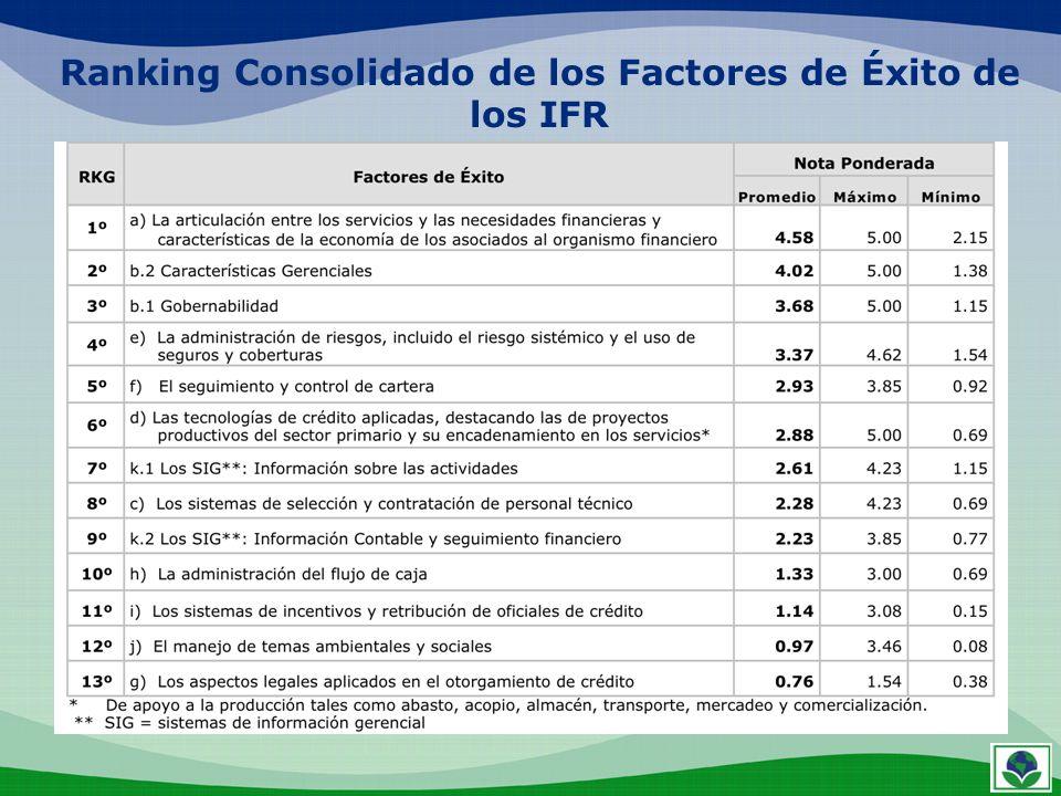 Ranking Consolidado de los Factores de Éxito de los IFR