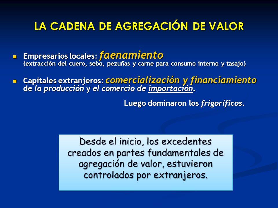 LA CADENA DE AGREGACIÓN DE VALOR Empresarios locales: faenamiento (extracción del cuero, sebo, pezuñas y carne para consumo interno y tasajo) Empresar