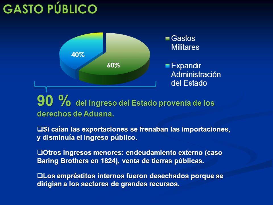 GASTO PÚBLICO 90 % del Ingreso del Estado provenía de los derechos de Aduana. Si caían las exportaciones se frenaban las importaciones, y disminuía el