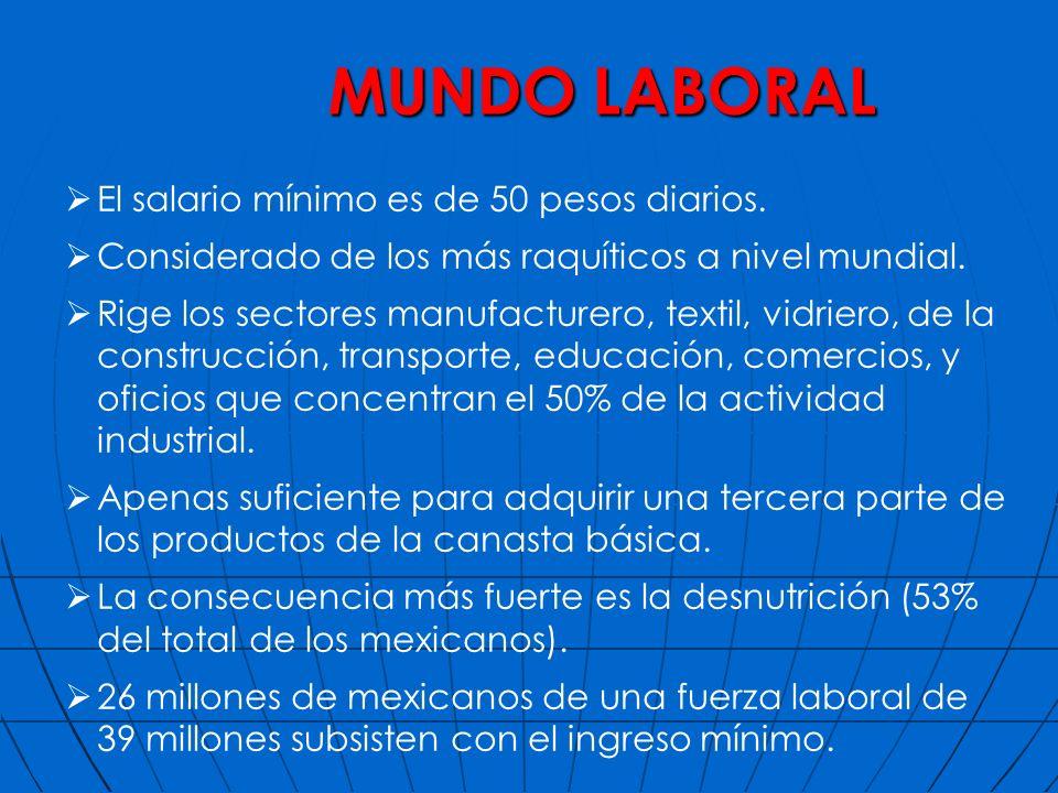 MUNDO LABORAL El salario mínimo es de 50 pesos diarios. Considerado de los más raquíticos a nivel mundial. Rige los sectores manufacturero, textil, vi