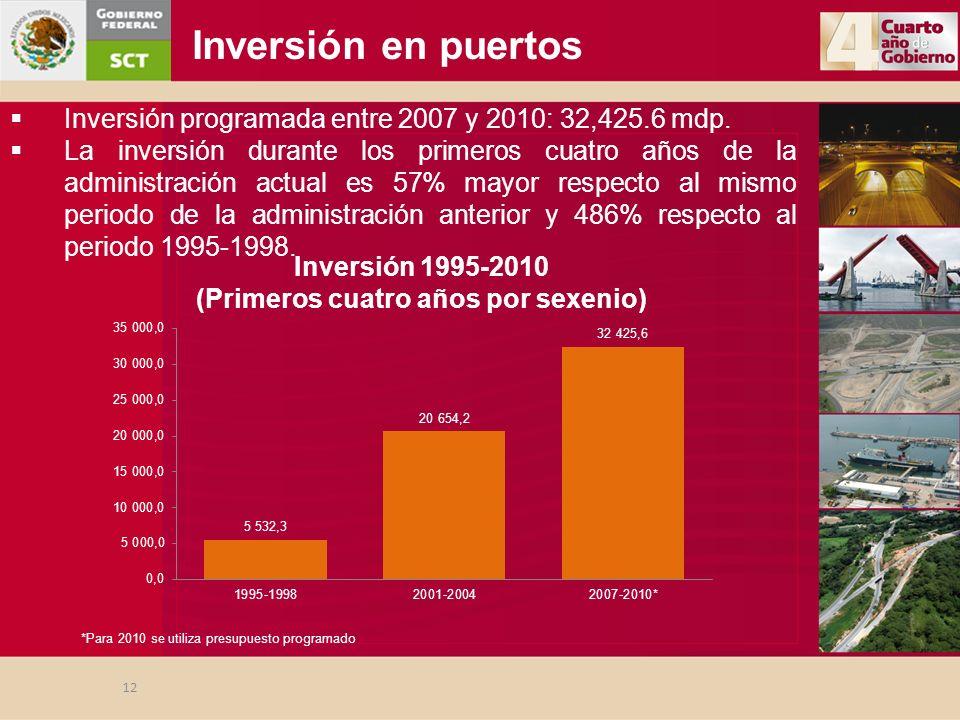 Inversión en puertos Inversión 1995-2010 (Primeros cuatro años por sexenio) 12 Inversión programada entre 2007 y 2010: 32,425.6 mdp. La inversión dura