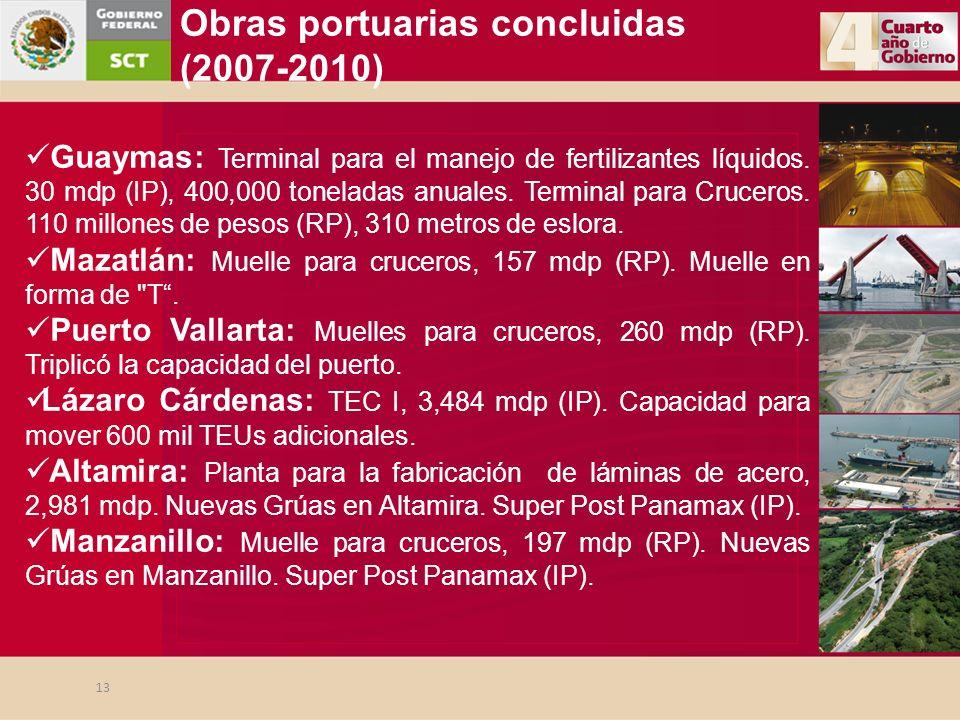 Guaymas: Terminal para el manejo de fertilizantes líquidos. 30 mdp (IP), 400,000 toneladas anuales. Terminal para Cruceros. 110 millones de pesos (RP)
