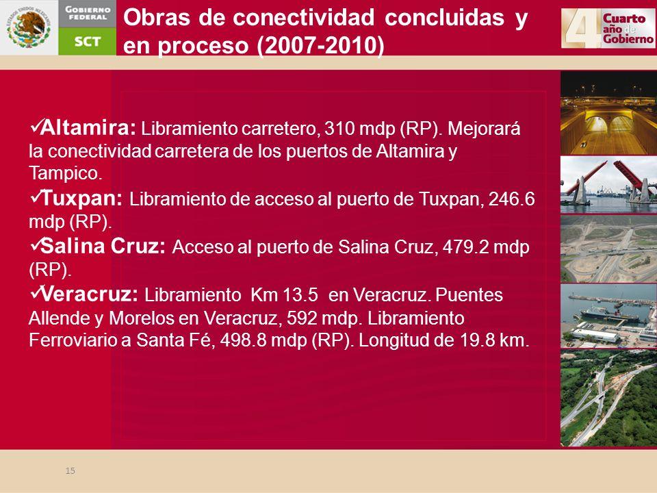 Altamira: Libramiento carretero, 310 mdp (RP). Mejorará la conectividad carretera de los puertos de Altamira y Tampico. Tuxpan: Libramiento de acceso