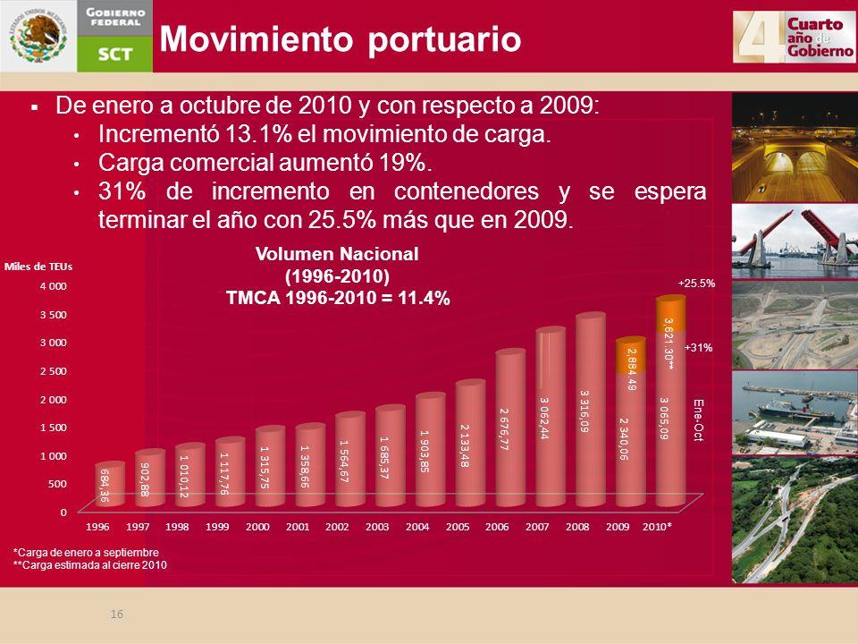 De enero a octubre de 2010 y con respecto a 2009: Incrementó 13.1% el movimiento de carga. Carga comercial aumentó 19%. 31% de incremento en contenedo