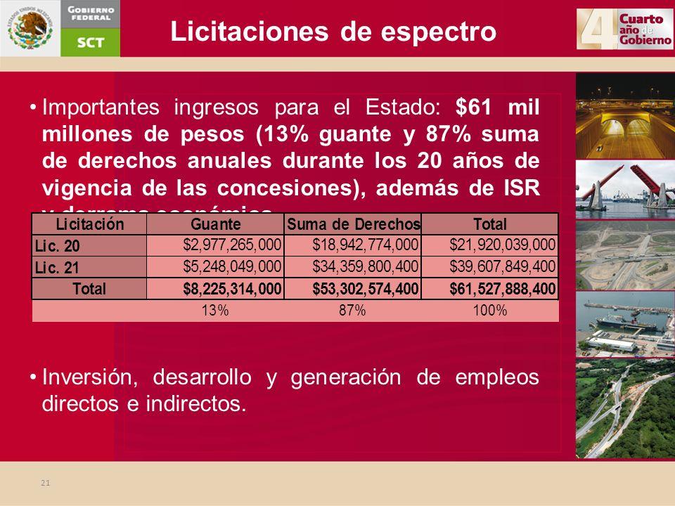 21 Licitaciones de espectro Importantes ingresos para el Estado: $61 mil millones de pesos (13% guante y 87% suma de derechos anuales durante los 20 a