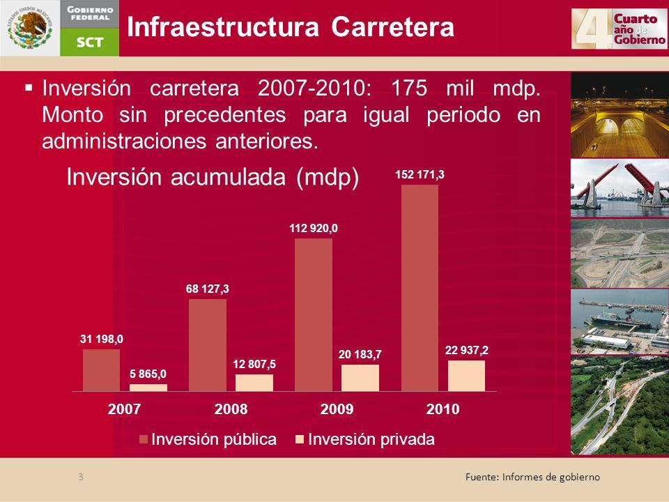 Fuente: Informes de gobierno Infraestructura Carretera 3 Inversión carretera 2007-2010: 175 mil mdp. Monto sin precedentes para igual periodo en admin