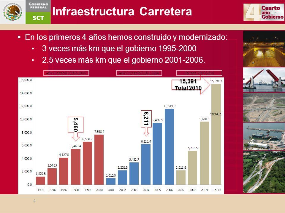 Infraestructura Carretera 5,460 15,391 Total 2010 15,391 Total 2010 6,211 4 En los primeros 4 años hemos construido y modernizado: 3 veces más km que