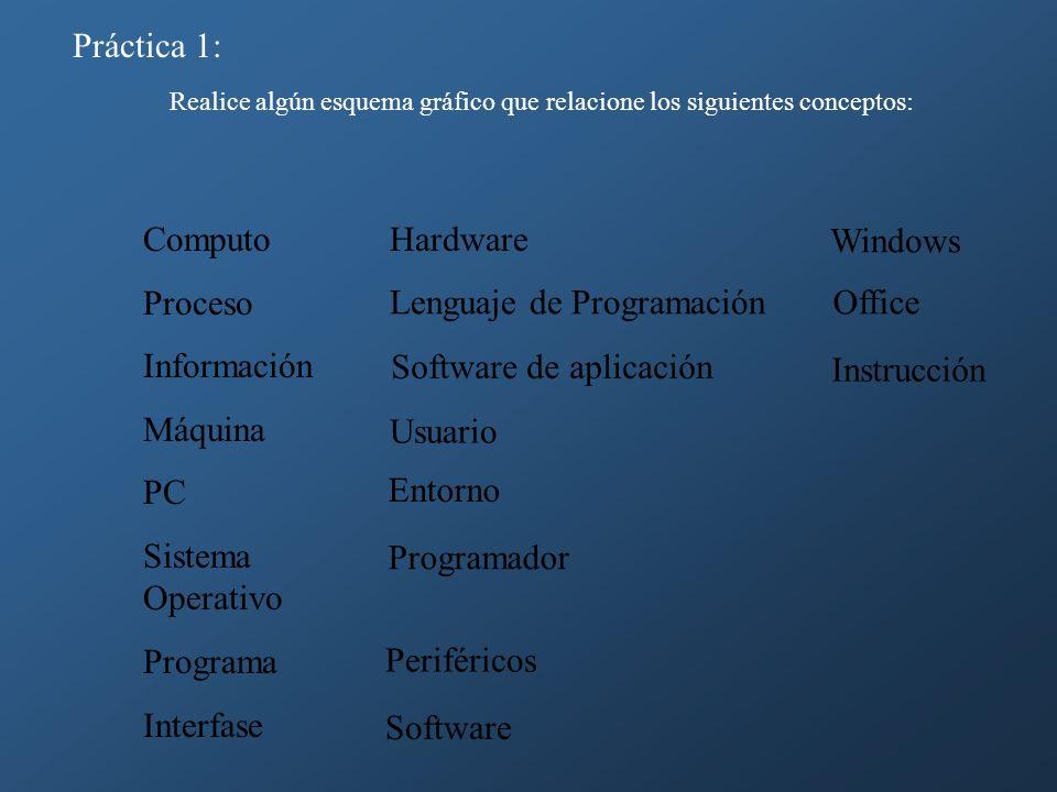 Práctica 1: Realice algún esquema gráfico que relacione los siguientes conceptos: Computo Proceso Información Máquina PC Sistema Operativo Programa In