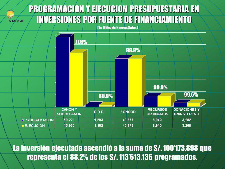 INVERSION PROGRAMADA POR FUENTE DE FINANCIAMIENTO (En Miles de Nuevos Soles) El PIM para inversiones asciende a S/. 113613,136 del cual el 88% esta fi