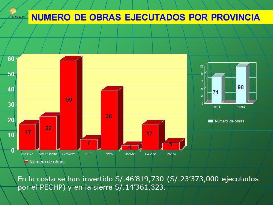 MAPA DE INVERSIONES POR PROVINCIAS 2003-2004-2005 LEYENDA EJECUCION 2003 S/. 31132,437 EJECUCION 2004 S/. 89006,394 EJECUCION 2005 S/. 100173,898 TOTA