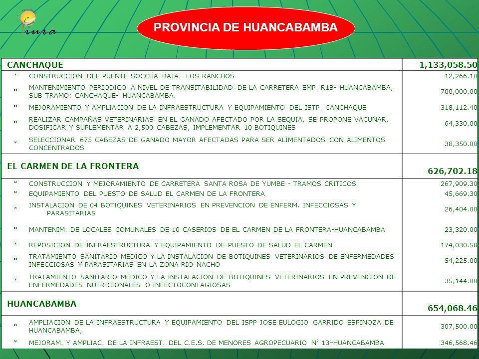AYABACA397,144.47 *AMPLIACION Y MEJORAM. DE LA INFRAESTRUC. Y EQUIPAM. DEL ISPP. MANUEL VEGAS CASTILLO DE AYABACA 317,134.47 * VACUNAR CONTRA EL CARBU