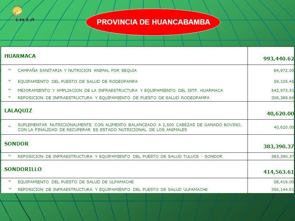 CANCHAQUE1,133,058.50 *CONSTRUCCION DEL PUENTE SOCCHA BAJA - LOS RANCHOS 12,266.10 * MANTENIMIENTO PERIODICO A NIVEL DE TRANSITABILIDAD DE LA CARRETER