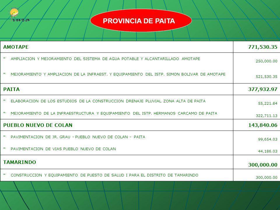 SAN JUAN DE BIGOTE 171,054.23 * IMPLEMENTACION DE 10 BOTIQUINES VETERINARIOS PARA ATENDER 4,000 CABEZAS DE GANADO BOVINO, OVINO, CAPRINO Y PORCINO AFE