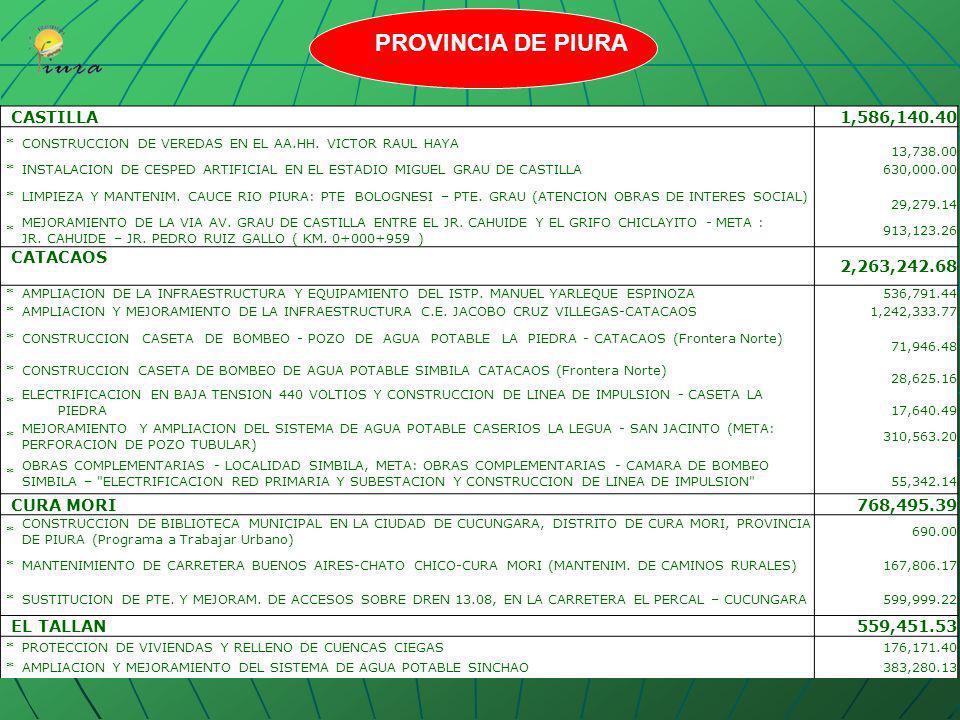 AMOTAPE771,530.35 *AMPLIACION Y MEJORAMIENTO DEL SISTEMA DE AGUA POTABLE Y ALCANTARILLADO AMOTAPE 250,000.00 *MEJORAMIENTO Y AMPLIACION DE LA INFRAEST