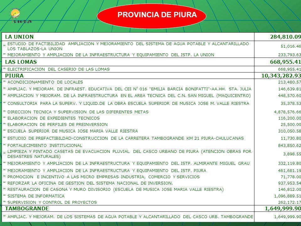 CASTILLA1,586,140.40 *CONSTRUCCION DE VEREDAS EN EL AA.HH. VICTOR RAUL HAYA 13,738.00 *INSTALACION DE CESPED ARTIFICIAL EN EL ESTADIO MIGUEL GRAU DE C