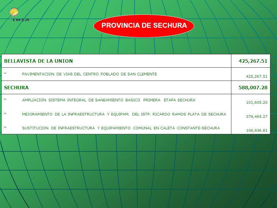 LA UNION284,810.09 * ESTUDIO DE FACTIBILIDAD AMPLIACION Y MEJORAMIENTO DEL SISTEMA DE AGUA POTABLE Y ALCANTARILLADO LOS TABLAZOS-LA UNION 51,016.46 *M