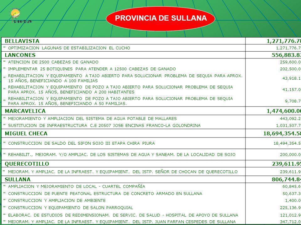 BELLAVISTA DE LA UNION425,267.51 *PAVIMENTACION DE VIAS DEL CENTRO POBLADO DE SAN CLEMENTE 425,267.51 SECHURA588,007.28 *AMPLIACION SISTEMA INTEGRAL D