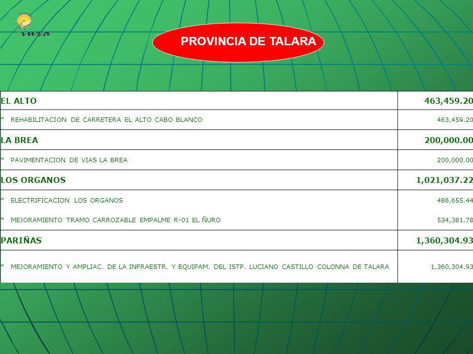 BELLAVISTA 1,271,776.78 *OPTIMIZACION LAGUNAS DE ESTABILIZACION EL CUCHO 1,271,776.78 LANCONES 556,883.87 *ATENCION DE 2500 CABEZAS DE GANADO 259,600.