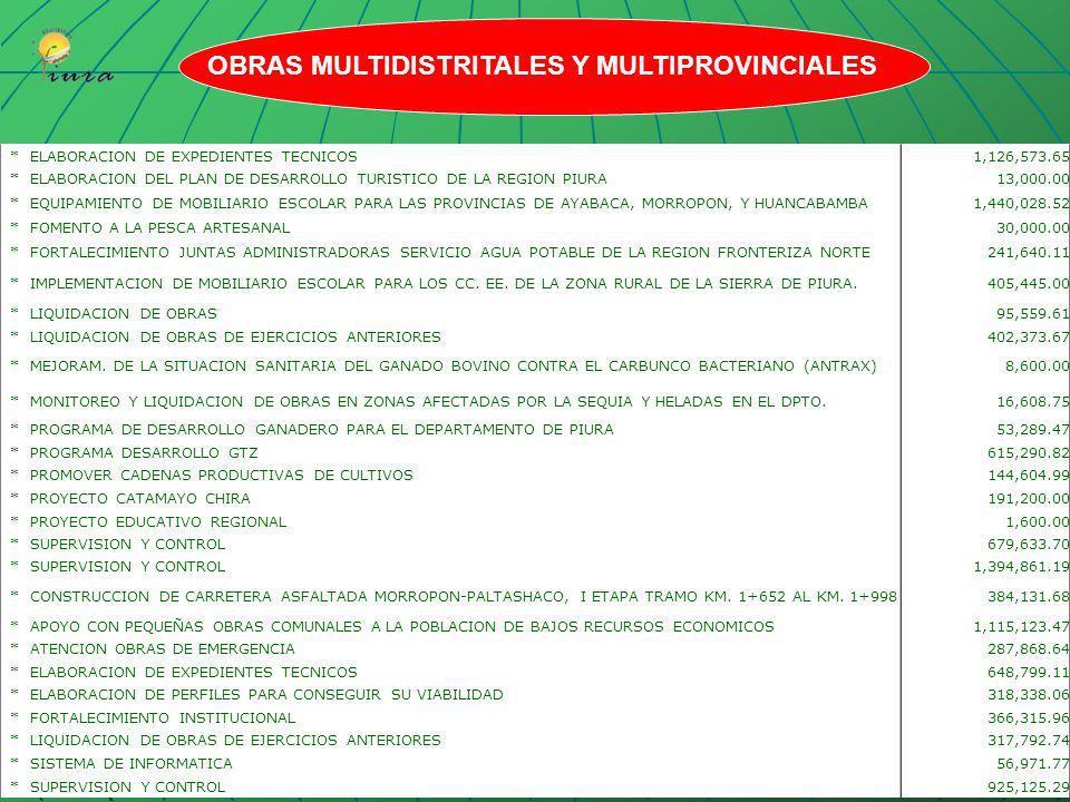 MULTIDISTRITAL38,992,844.17 *CONSTRUCCION DE DRENES III ETAPA CHIRA PIURA 582,423.87 *CONSTRUCCION DEL CANAL NORTE Y SUR III ETAPA 10,742,646.84 *OPER