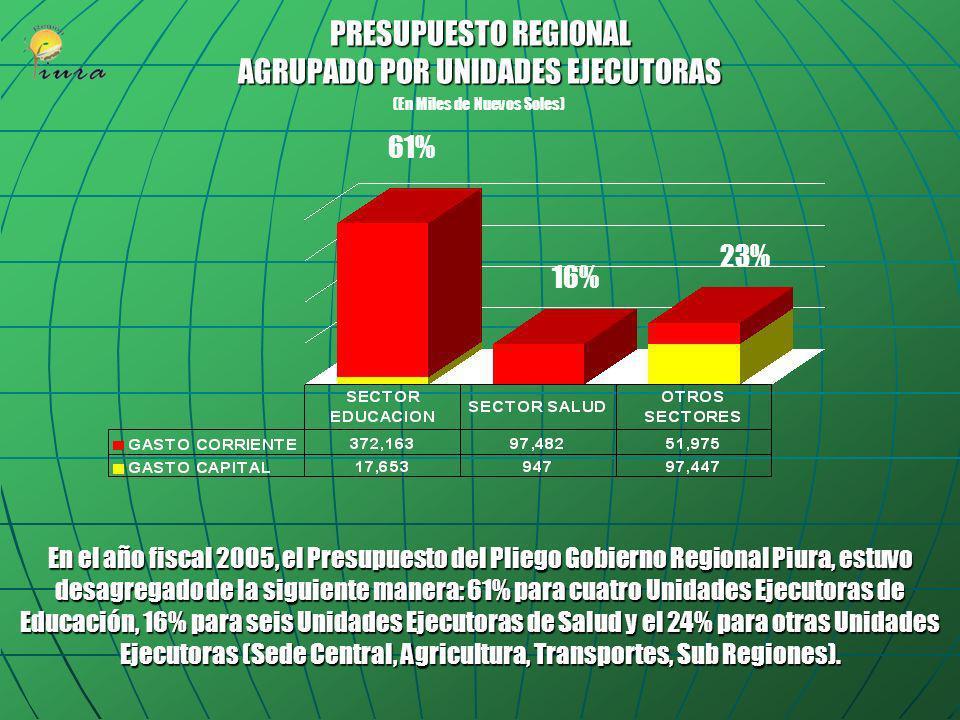 PRESUPUESTO SEGÚN CATEGORIA DEL GASTO AÑO FISCAL 2005 (En Nuevos Soles) PRESUPUESTO TOTAL: 637,667,639