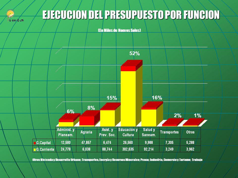 PRESUPUESTO REGIONAL AGRUPADO POR UNIDADES EJECUTORAS (En Miles de Nuevos Soles) 16% 23% En el año fiscal 2005, el Presupuesto del Pliego Gobierno Reg
