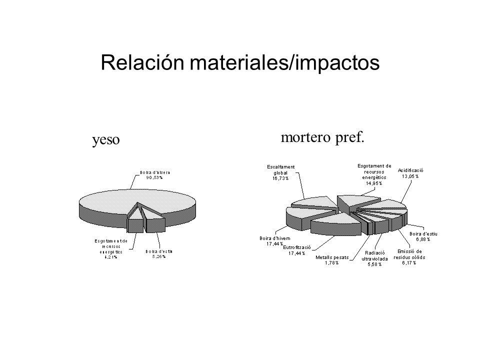 Relación materiales/impactos yeso mortero pref.