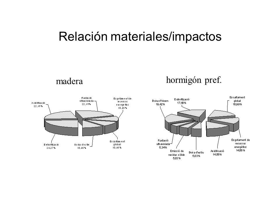 Relación materiales/impactos madera hormigón pref.